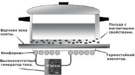 Ремонт индукционной плиты ремонт и схема