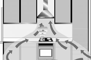 Срочный ремонт кухонных вытяжек